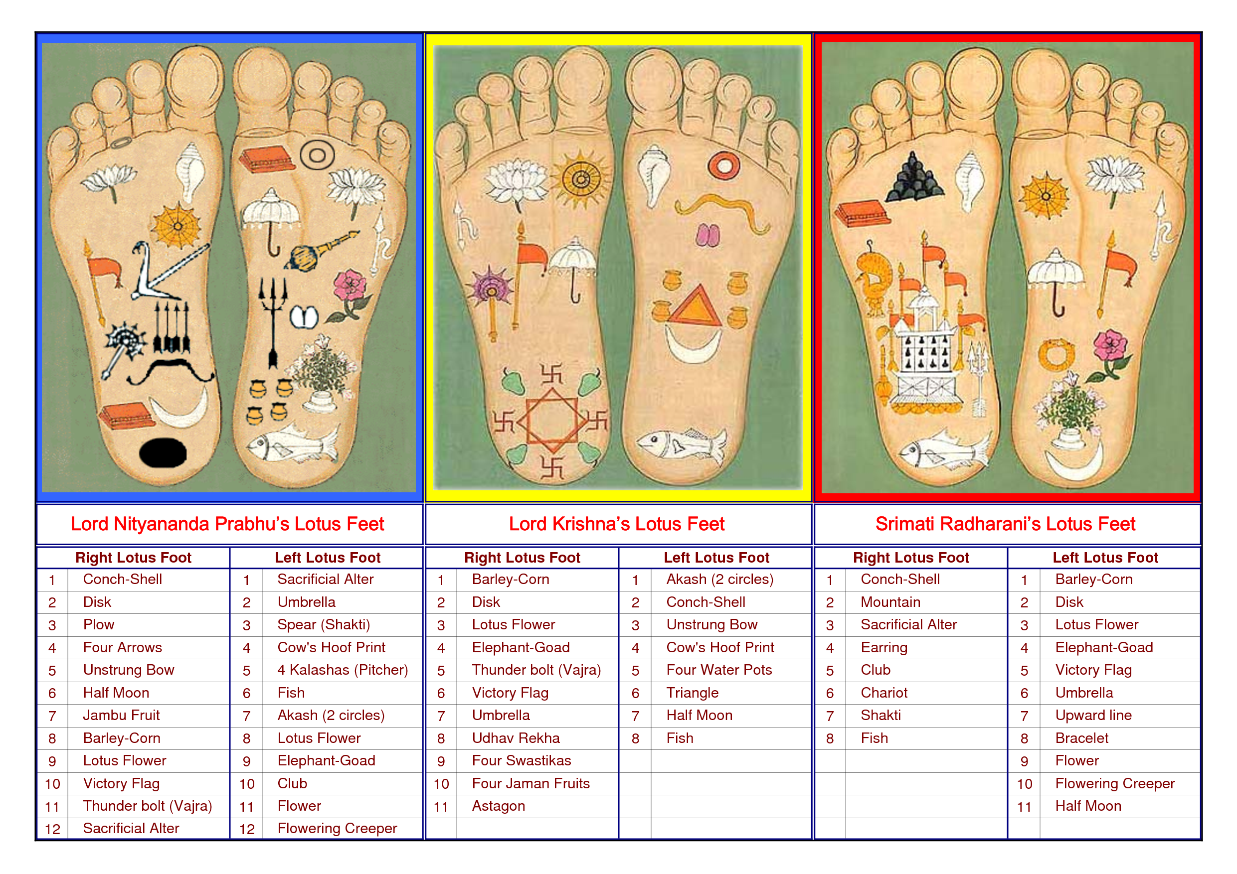 The sublime essence of the lotus feet of sri sri radha krishna lotus feet chart buycottarizona Choice Image