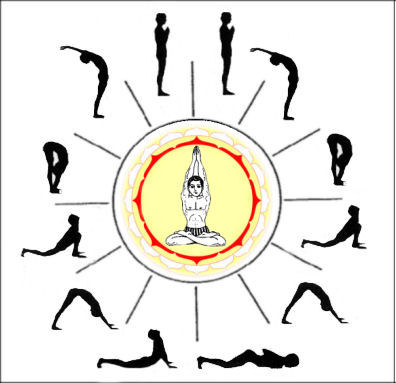 Surya Namaskar - prayers to the Sun-god